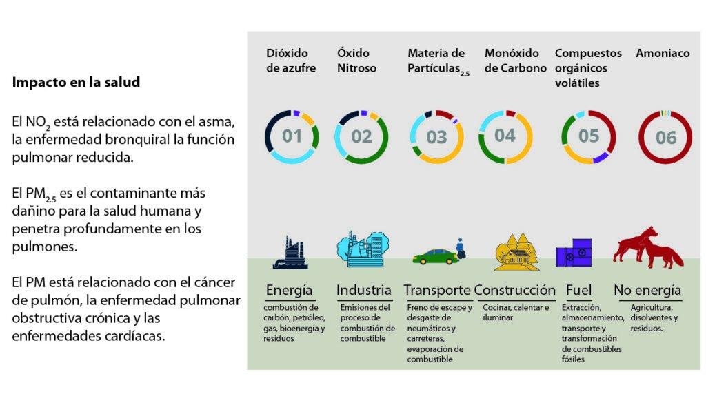contaminación infografía
